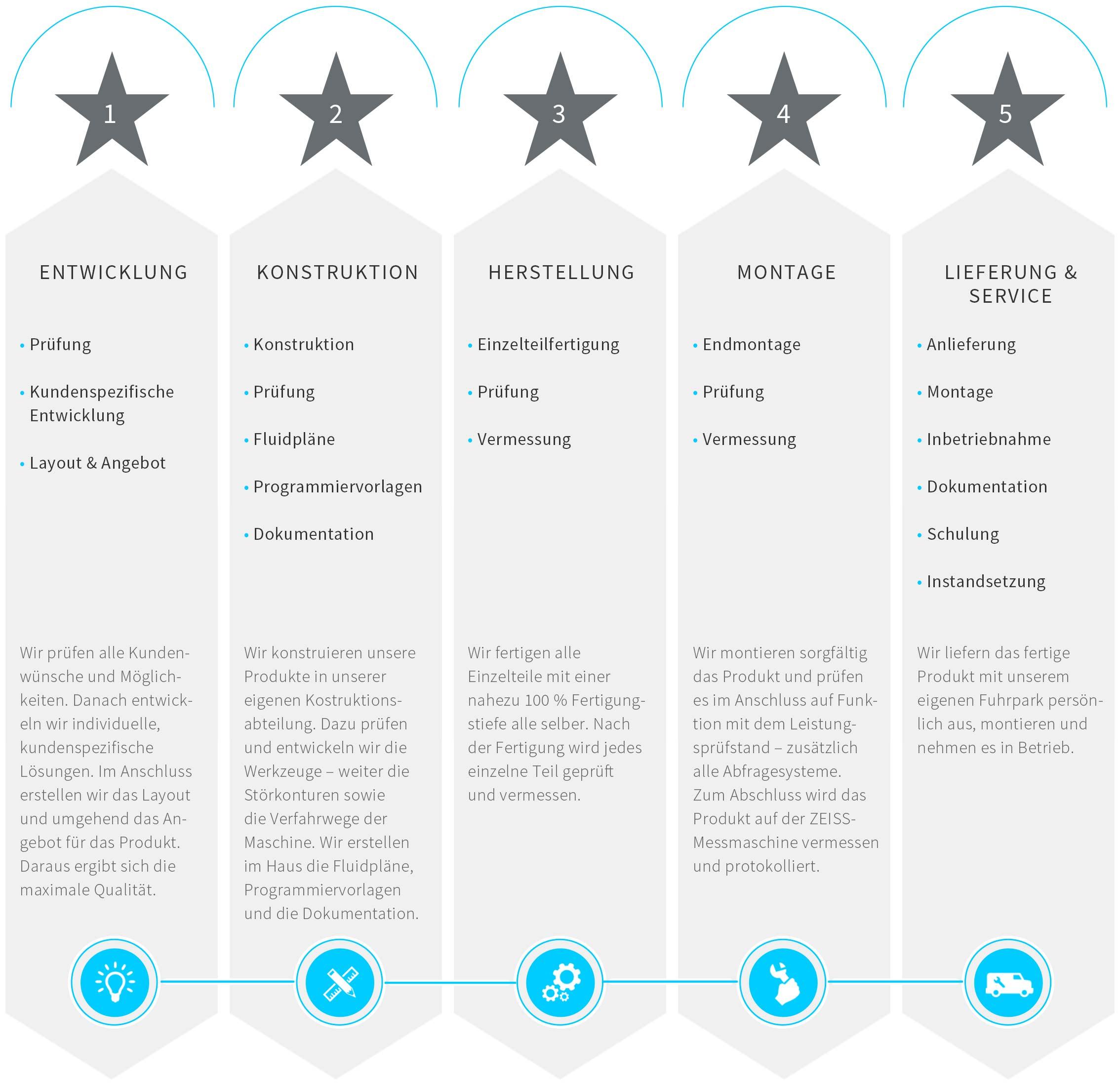 infografik_fertigungstiefe
